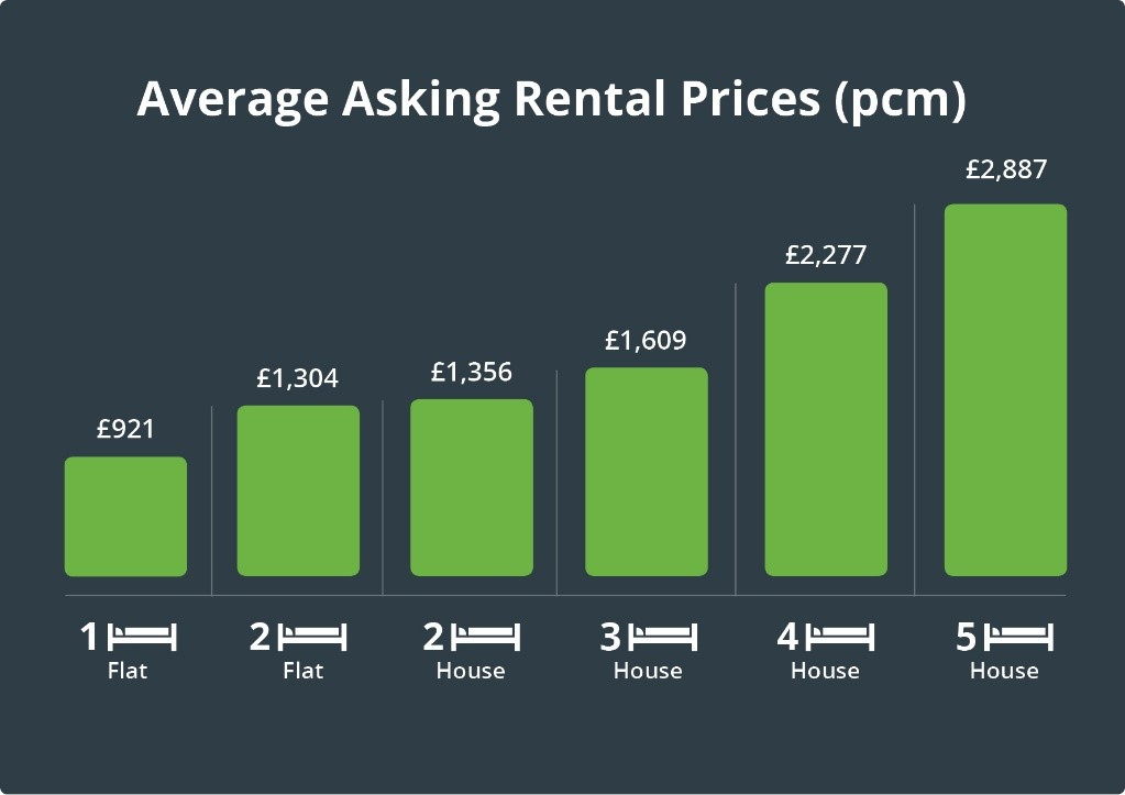 Asking rental prices