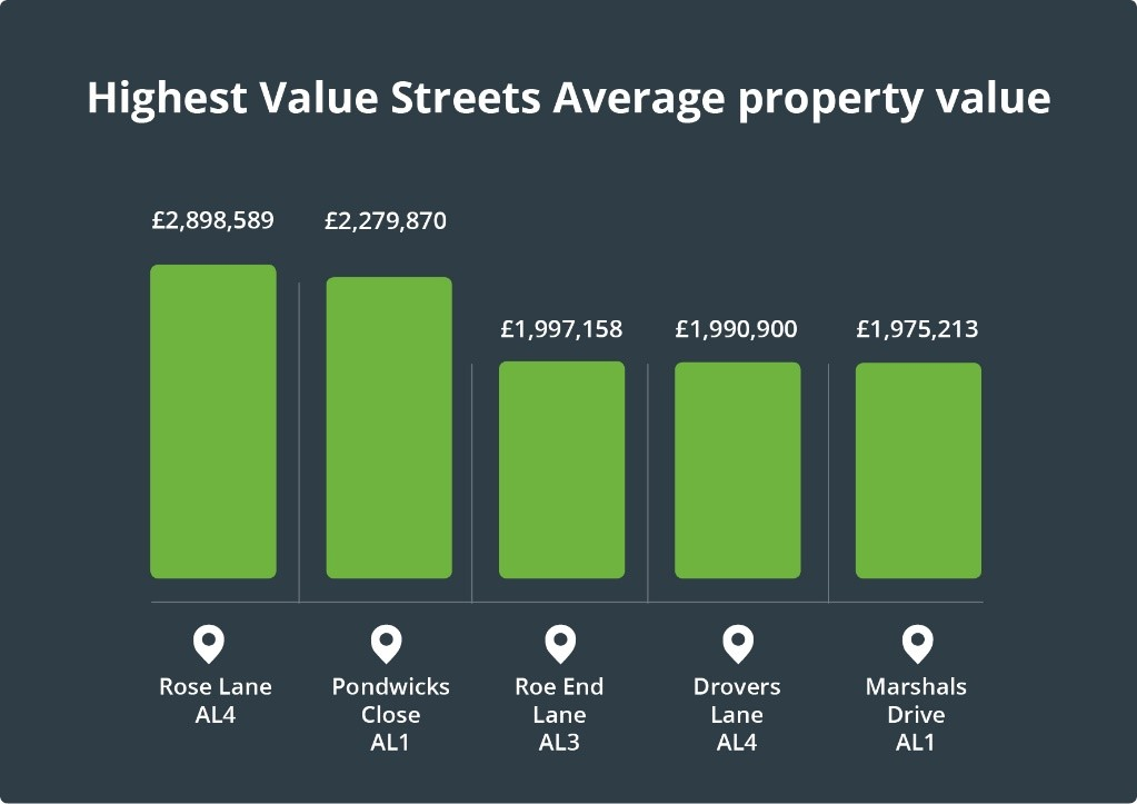 Highest value streets